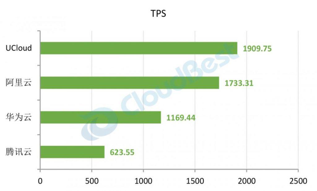 MySQL TPS对比(由多到少排列)