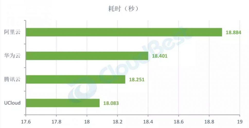 CPU运算平均耗时(由长到短排列)
