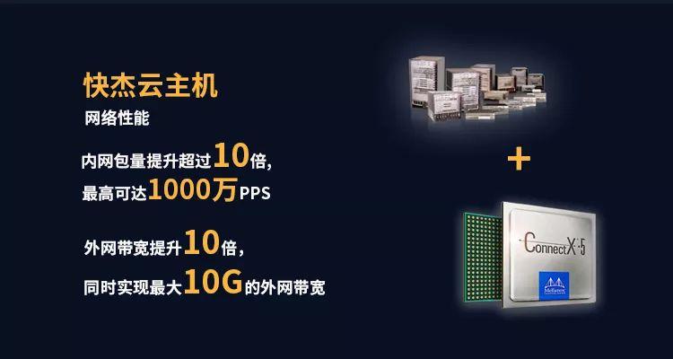 快杰云主机专用硬件加速,网络性能10倍提升