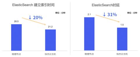 ElasticSearch,时延降低20%以上