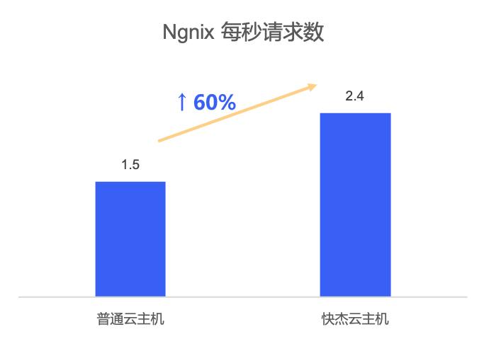 Nginx,每秒请求数提升多达60%