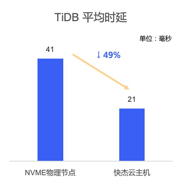 """""""快杰""""云主机TiDB集群"""