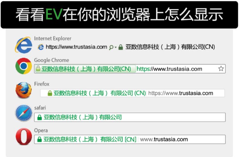 增强型EV SSL证书