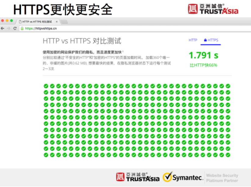 HTTP VS HTTPS对比测试