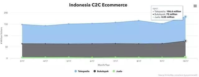 Indonesia C2C Ecommerce