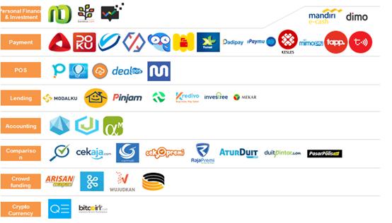企业出海印尼:互联网市场重点领域[互联网金融]