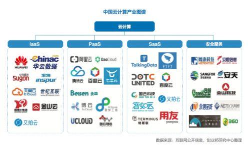 中国云计算公司