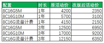 8核16G云主机促销价格表