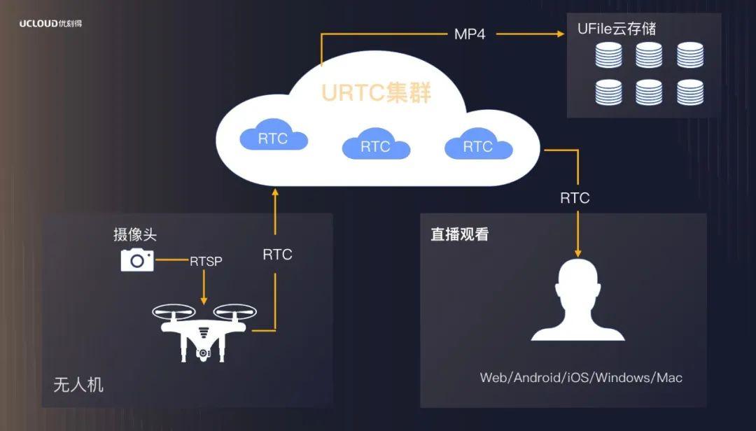用URTC Linux SDK物联网用户低成本接入实时音视频