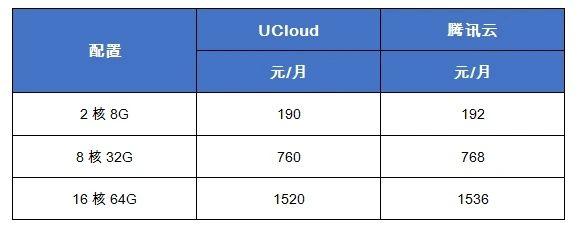 UCloud快杰云主机列表价低于腾讯云SA2机型