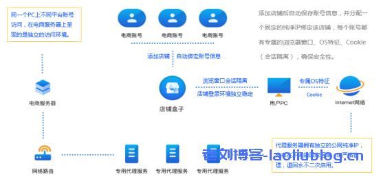 店铺盒子X超级浏览器丨一款好用的跨境电商多账号管理工具