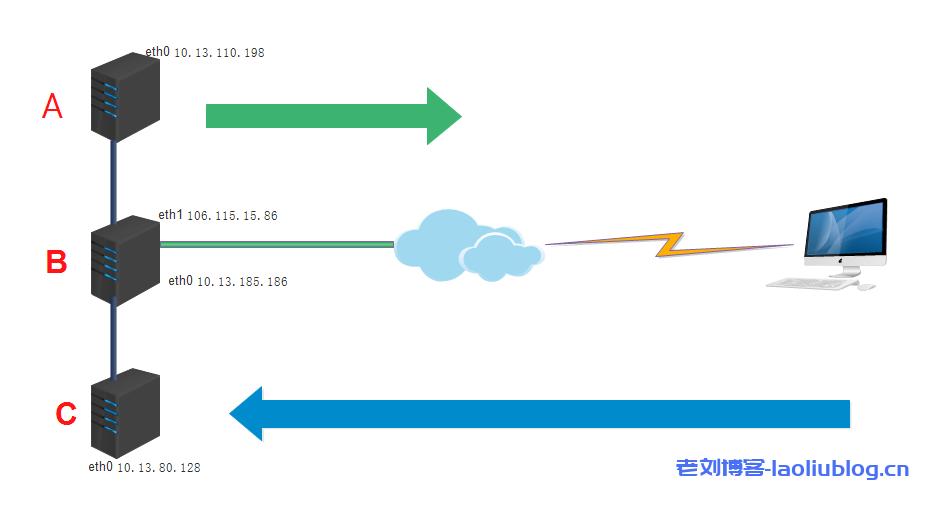 如何让没有外网IP的云主机服务器拥有外网访问能力
