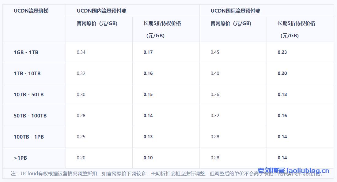 5TB不限时长国内cdn流量包首购500元续费长期819元