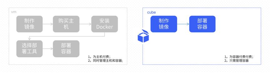 虚拟机中的容器业务轻松迁移至Cube