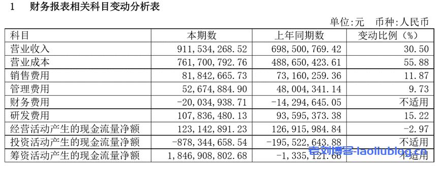 财务报表相关科目变动分析表