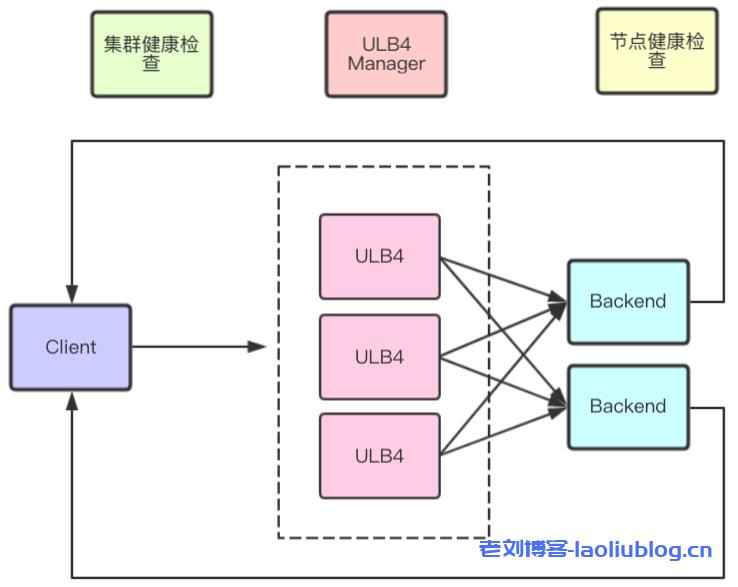 优刻得负载均衡ULB(UCloud Load Balancer)技术架构