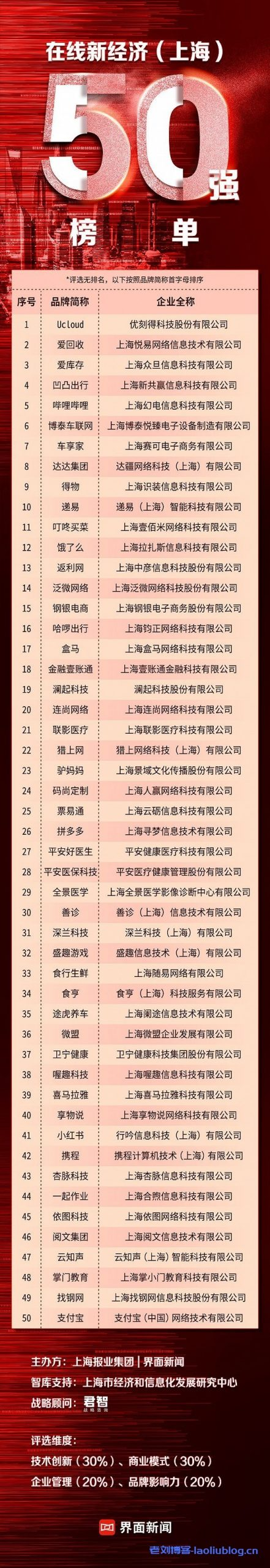 值得加入的上海互联网企业:在线新经济上海50强明细