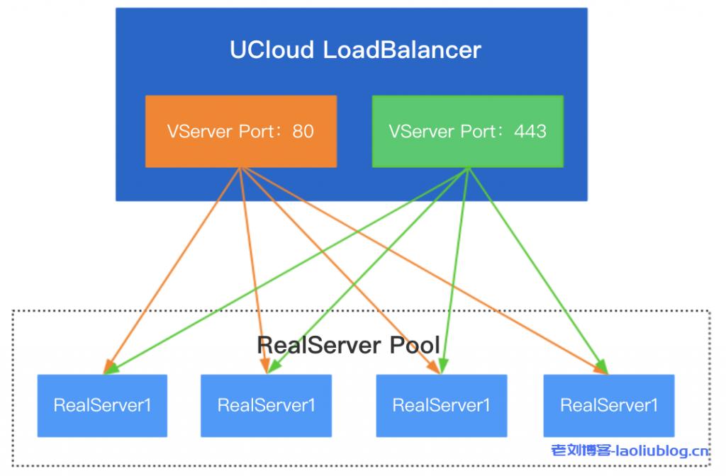 UCloud负载均衡服务ULB产品简介及功能概览