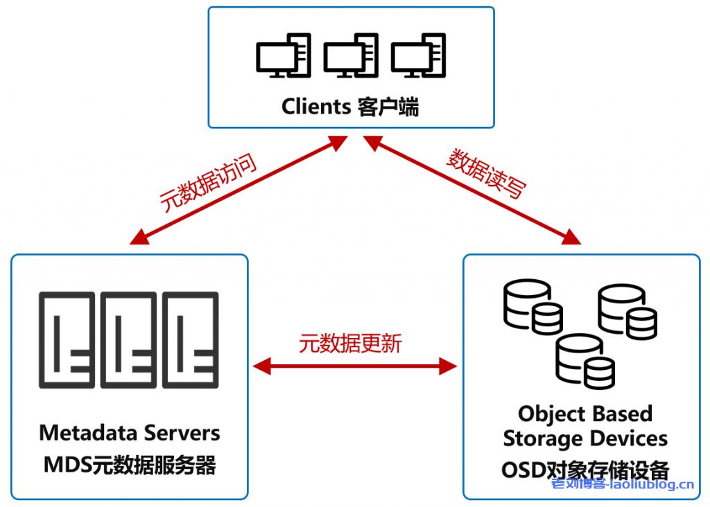 对象存储优点,技术架构,数据组成及应用场景分析(3)
