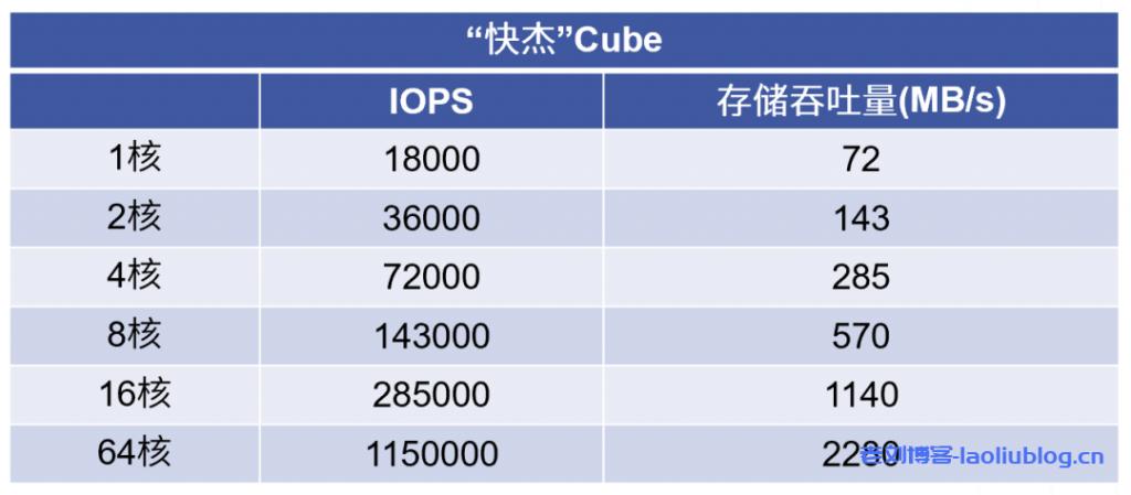 Cube快杰版IOPS和存储吞吐量