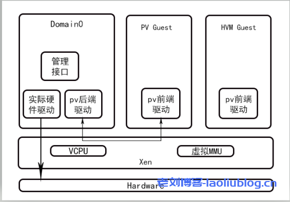 Xen虚拟化架构