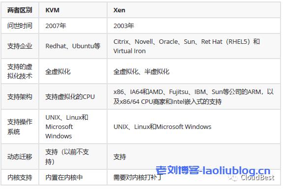 KVM和Xen区别对比表