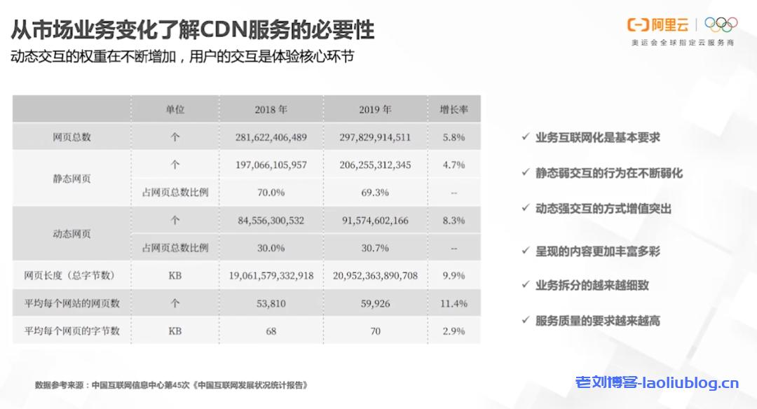 CDN服务市场需求趋势与四大典型应用场景