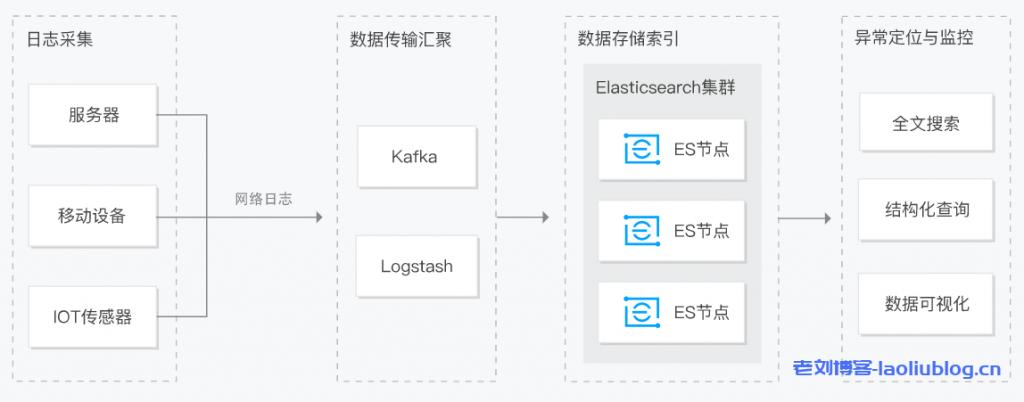 腾讯云Elasticsearch Service(ES)产品介绍及其应用场景