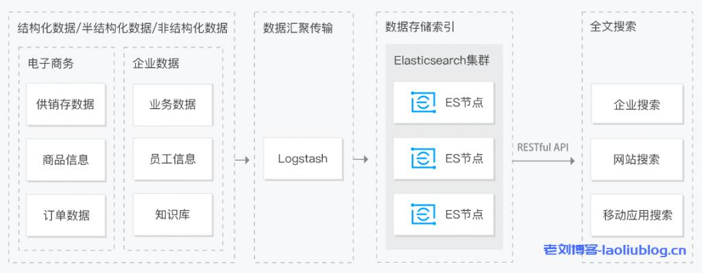 Elasticsearch Service全文搜索