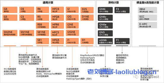 阿里云服务器分类示意图