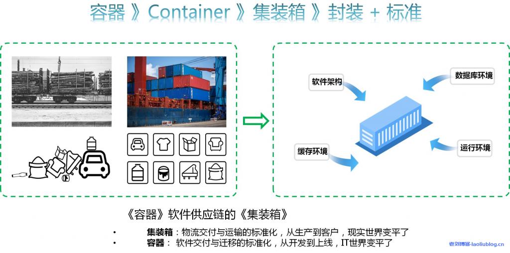 容器软件供应链的集装箱