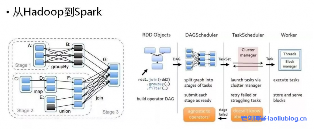从Hadoop到Spark