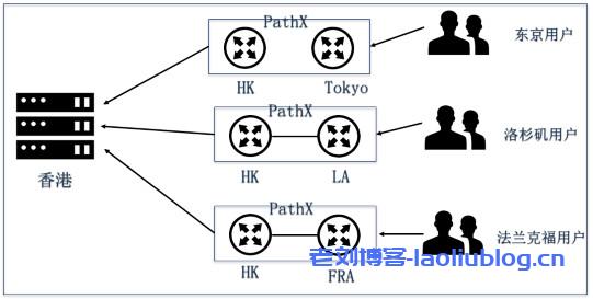 PathX专用加速线路