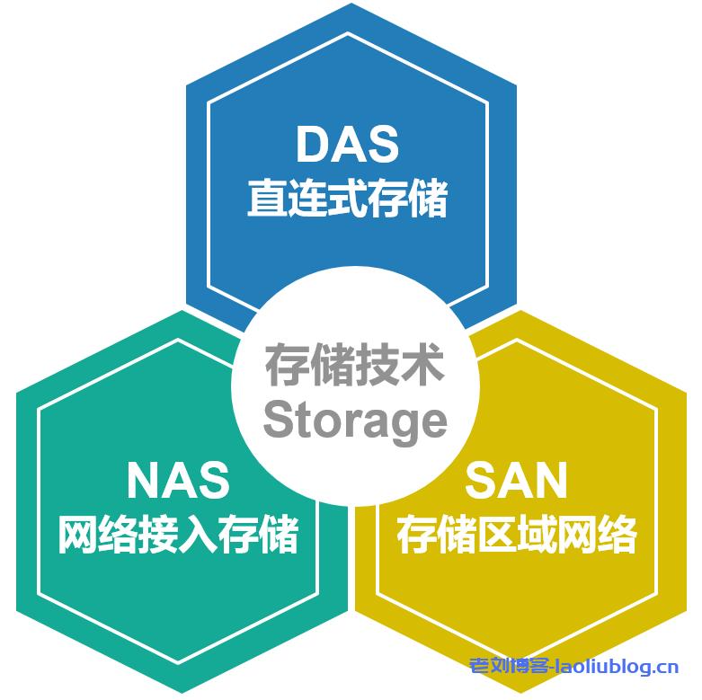 对象存储优点,技术架构,数据组成及应用场景分析(1)