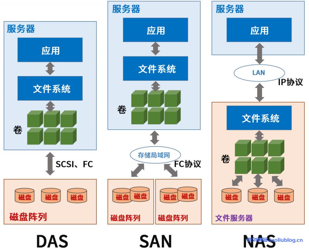 AS和SAN是基于物理块的存储方式,而NAS是基于文件的存储方式
