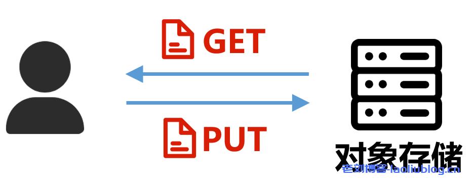 对象存储优点,技术架构,数据组成及应用场景分析(2)