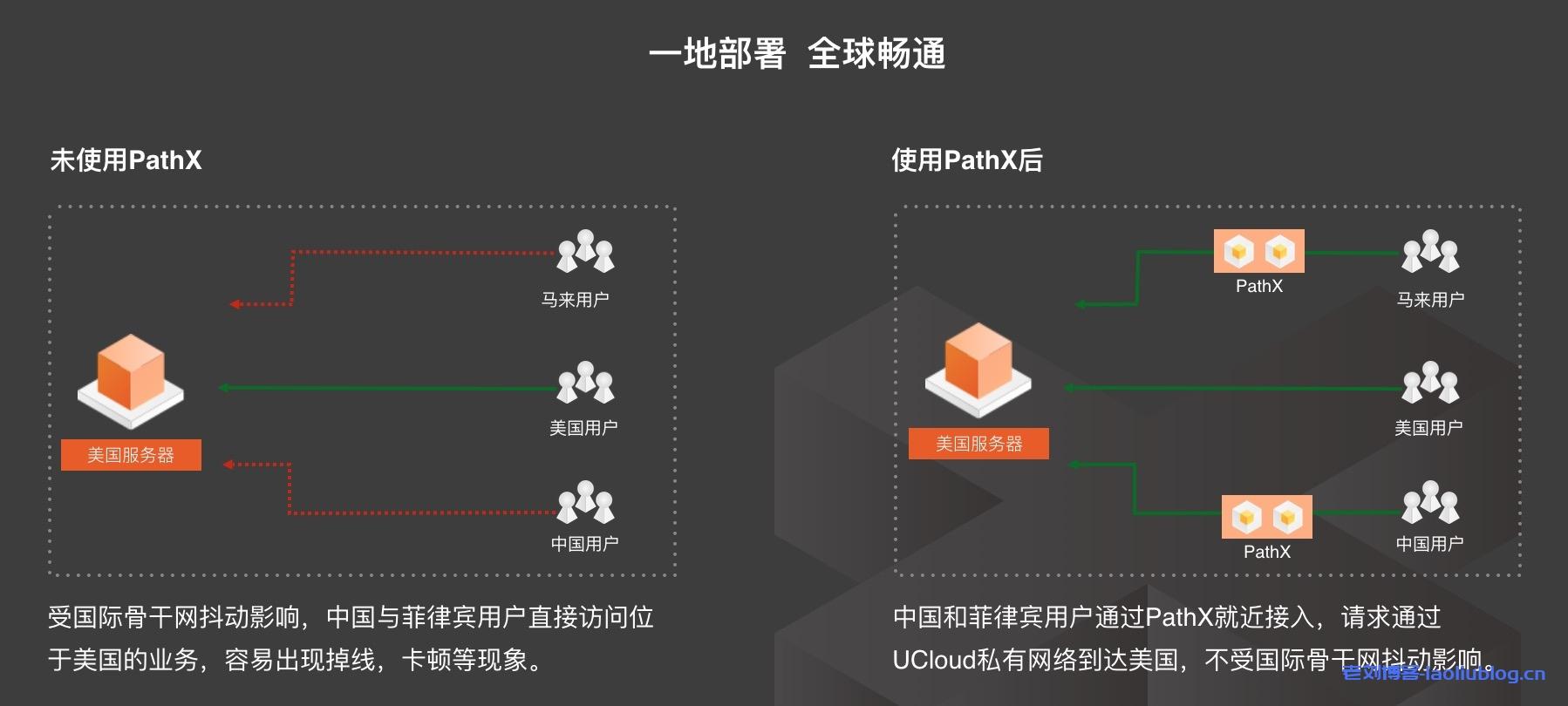 UCloud优刻得全球动态加速(PathX)产品使用指南