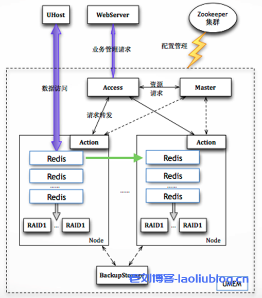 UCloud云内存主备版Redis架构与分布式版Redis架构介绍