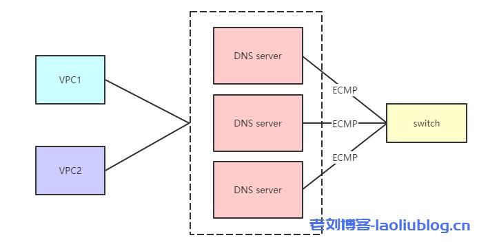 UCloud优刻得内网云解析服务UDNS技术架构及应用场景