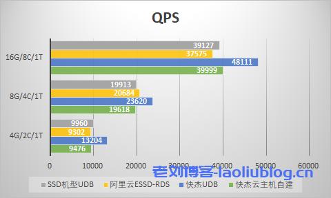 云数据库三种场景下的平均QPS