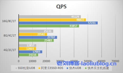 小型数据量QPS对比