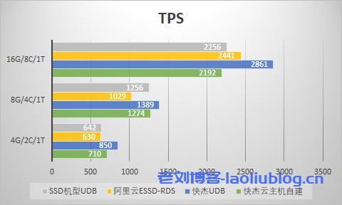 小型数据量TPS对比