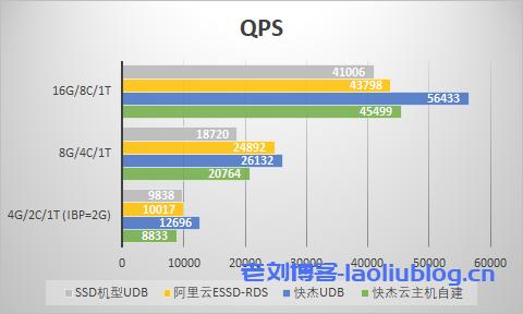 中型数据量QPS对比