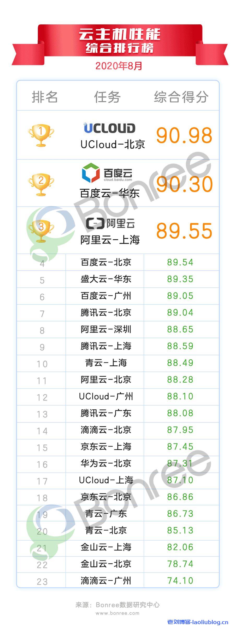 2020年8月云主机性能评测报告,UCloud-北京居榜首