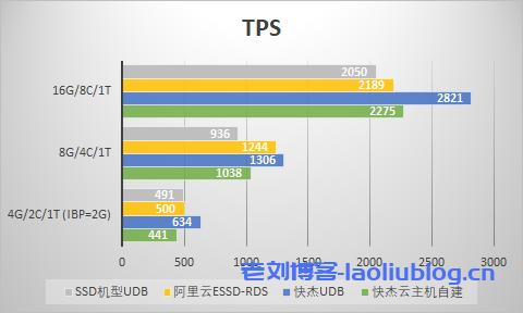 中型数据量TPS对比