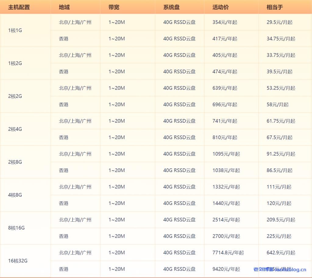 UCloud年度大促Intel快杰型云主机多台特惠29.5元/月起