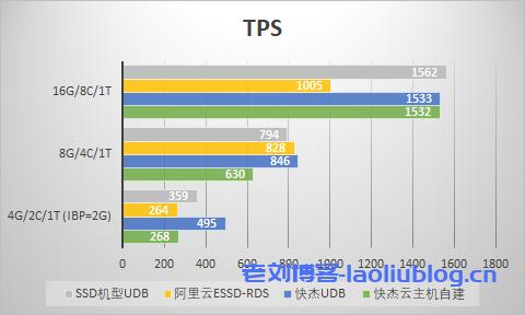 大型数据量TPS对比