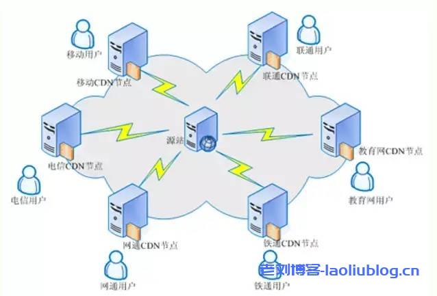 cdn云分发是什么?CDN实现网络加速的工作原理
