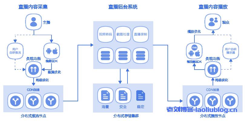 UCloud优刻得直播云ULive产品优势功能及架构示例