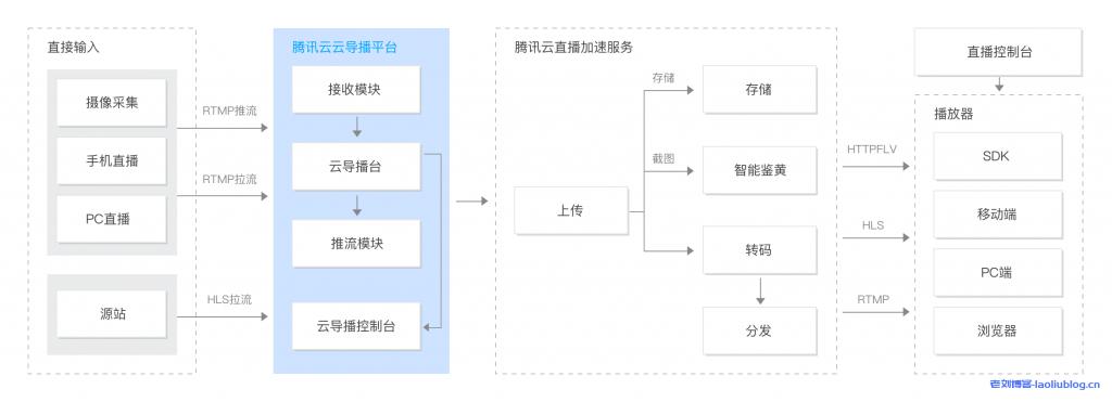腾讯云导播台产品优势应用场景产品架构及客户案例